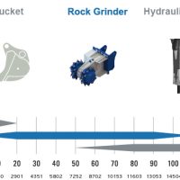 product image Rock Grinder Double Head