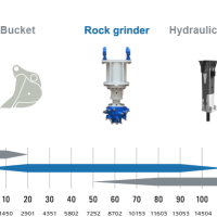 product image Rock Grinder Single Head